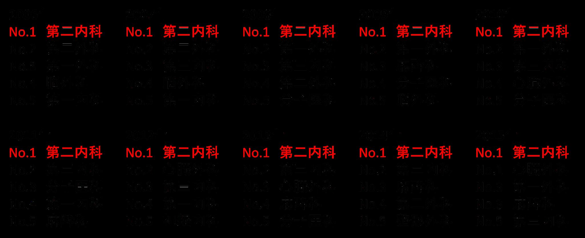 岡山大学からの海外留学者数の推移